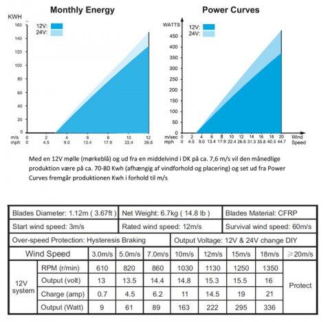 Hvor meget strøm producerer en solcelle